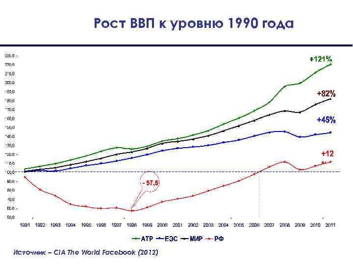 Рост ВВП к уровню 1990 года Источник – CIA The World Facebook (2012)