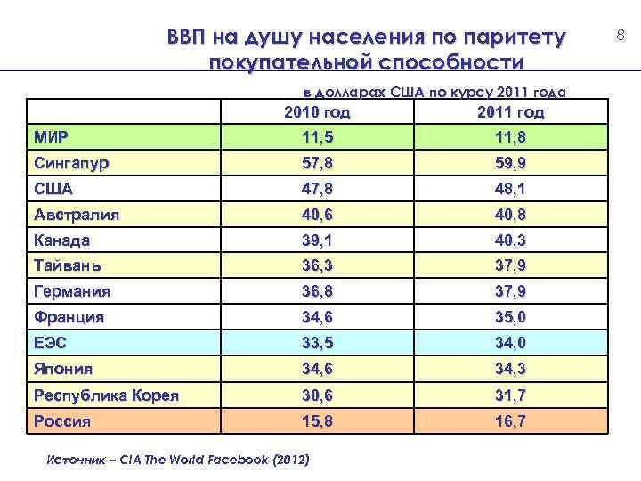 ВВП на душу населения по паритету покупательной способности в долларах США по курсу 2011