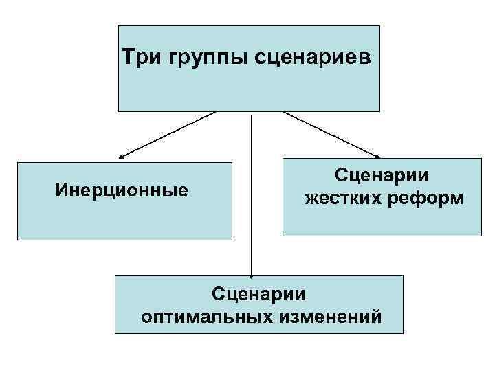 Три группы сценариев Инерционные Сценарии жестких реформ Сценарии оптимальных изменений