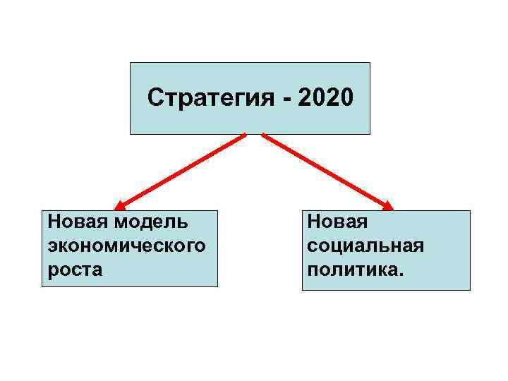 Стратегия - 2020 Новая модель экономического роста Новая социальная политика.
