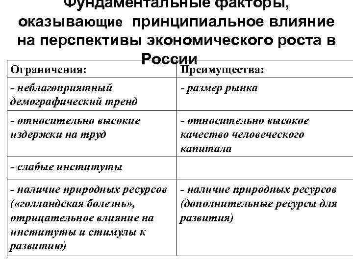 Фундаментальные факторы, оказывающие принципиальное влияние на перспективы экономического роста в России Ограничения: Преимущества: -