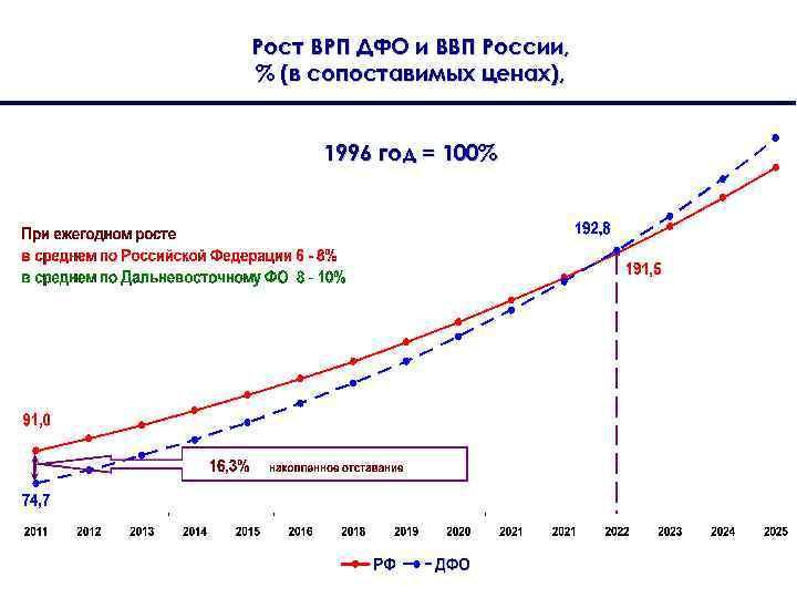 Рост ВРП ДФО и ВВП России, % (в сопоставимых ценах), 1996 год = 100%