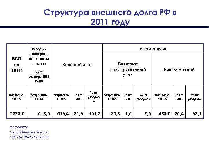 Структура внешнего долга РФ в 2011 году ВВП по ППС млрд. дол. США 2373,