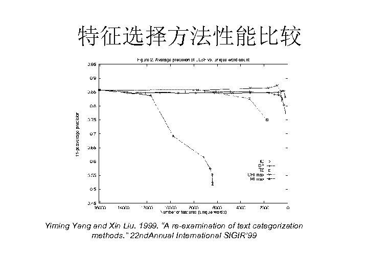 """特征选择方法性能比较 Yiming Yang and Xin Liu. 1999. """"A re-examination of text categorization methods. """""""