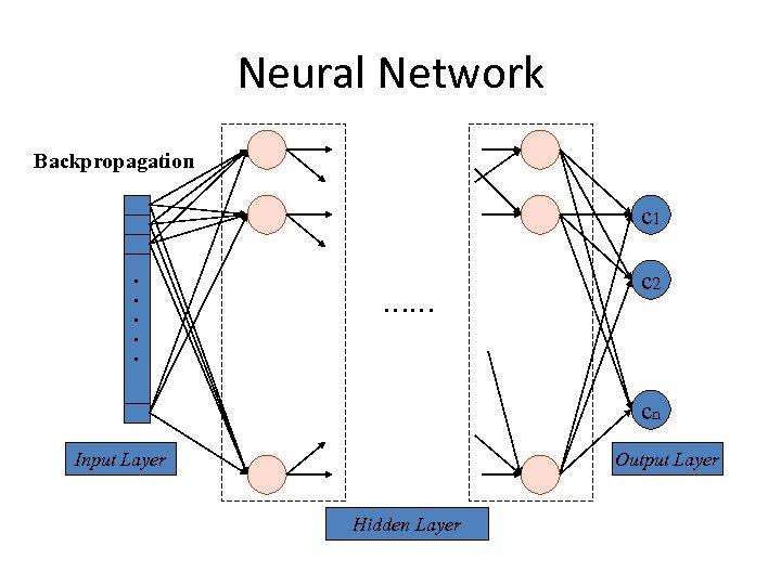 Neural Network Backpropagation c 1. . . …… c 2 cn Input Layer Output