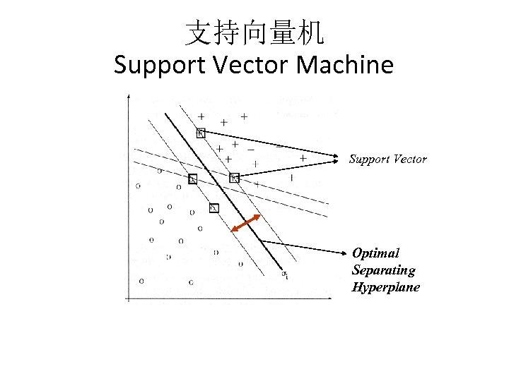 支持向量机 Support Vector Machine Support Vector Optimal Separating Hyperplane