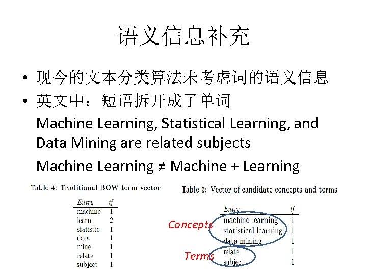 语义信息补充 • 现今的文本分类算法未考虑词的语义信息 • 英文中:短语拆开成了单词 Machine Learning, Statistical Learning, and Data Mining are related