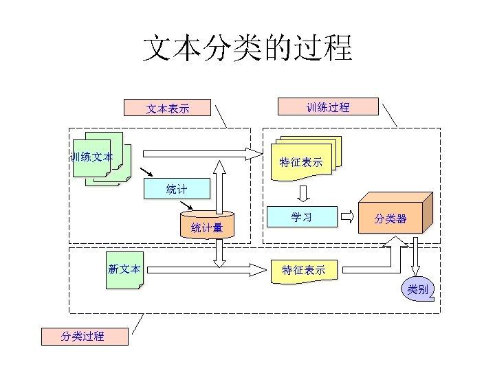 文本分类的过程 训练过程 文本表示 训练文本 特征表示 统计 统计量 新文本 学习 分类器 特征表示 类别 分类过程