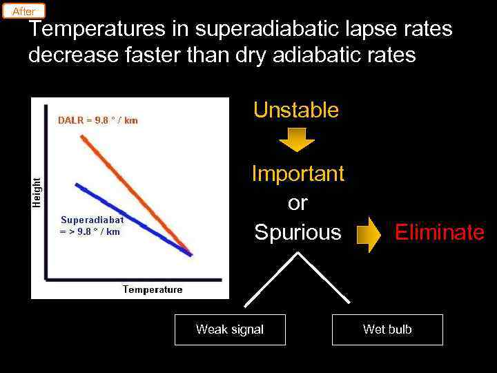 After Temperatures in superadiabatic lapse rates decrease faster than dry adiabatic rates Unstable Important