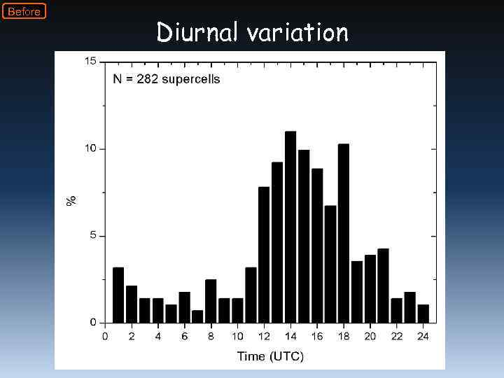 Before Diurnal variation