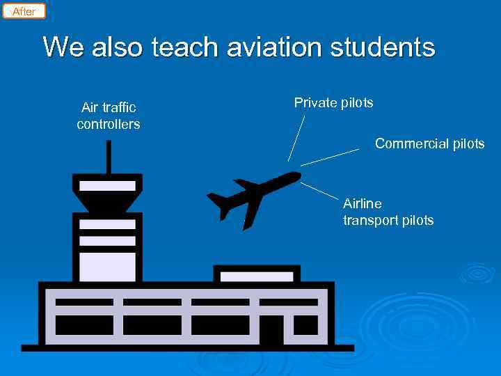 After We also teach aviation students Air traffic controllers Private pilots Commercial pilots Airline