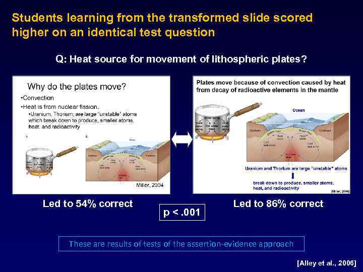 Students learning from the transformed slide scored higher on an identical test question Q: