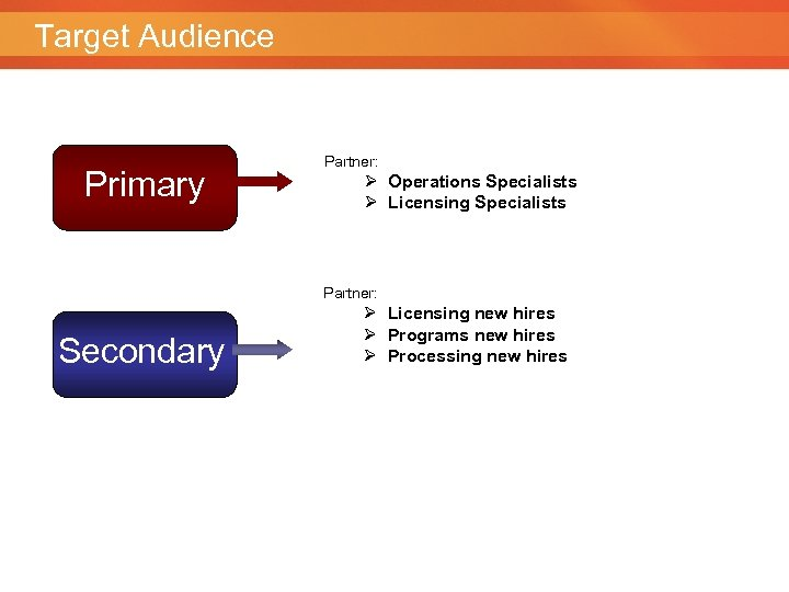 Target Audience Primary Partner: Ø Operations Specialists Ø Licensing Specialists Partner: Secondary Ø Licensing
