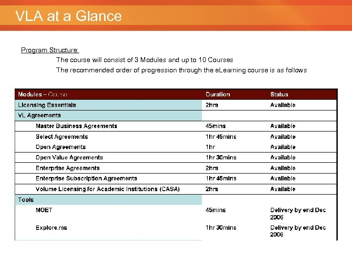 VLA at a Glance Program Structure: The course will consist of 3 Modules and