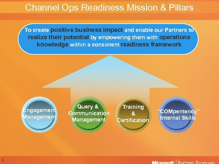 Channel Ops Readiness Mission & Pillars To create positive business impact and enable our
