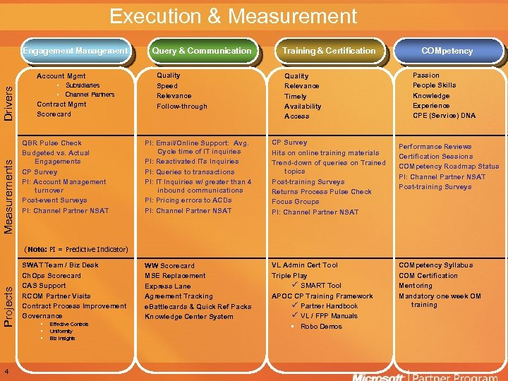 Execution & Measurement Engagement Management Measurements Drivers Account Mgmt • • Subsidiaries Channel Partners
