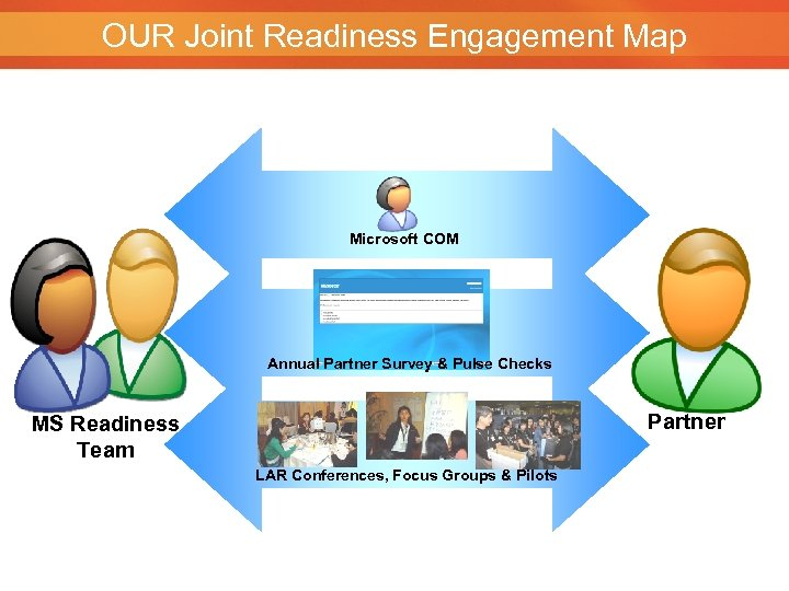 OUR Joint Readiness Engagement Map Microsoft COM Annual Partner Survey & Pulse Checks Partner