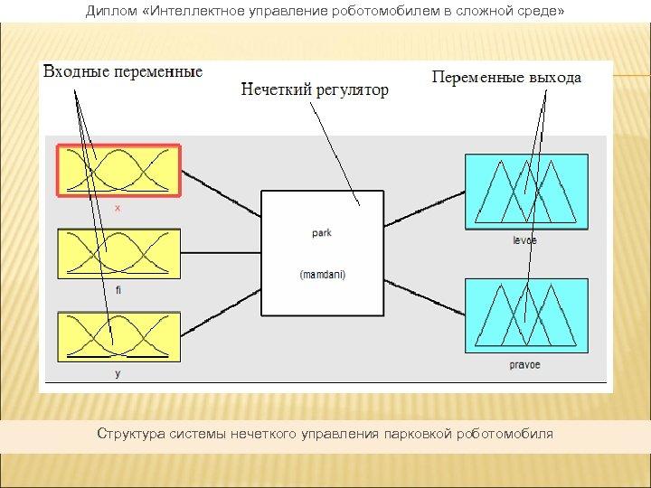 Диплом «Интеллектное управление роботомобилем в сложной среде» Структура системы нечеткого управления парковкой роботомобиля