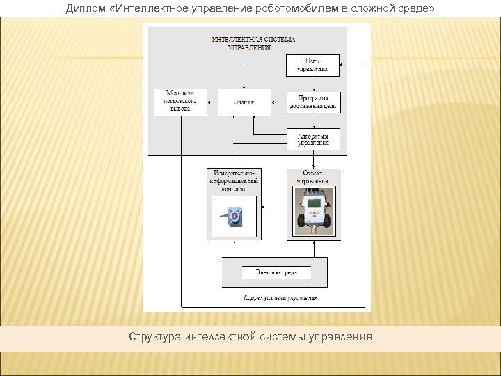 Диплом «Интеллектное управление роботомобилем в сложной среде» Структура интеллектной системы управления