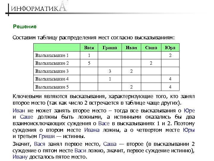 Решение Составим таблицу распределения мест согласно высказываниям: Вася Высказывание 1 Иван 5 Саша 1