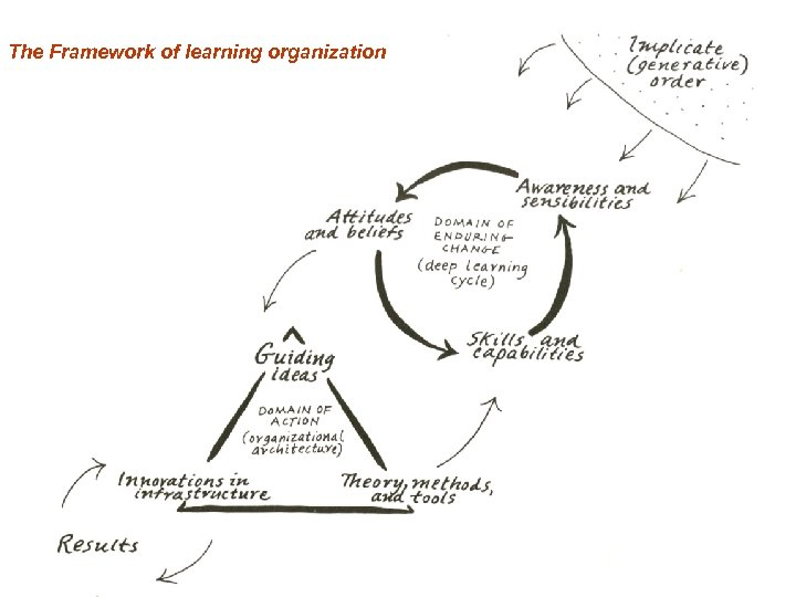 The Framework of learning organization