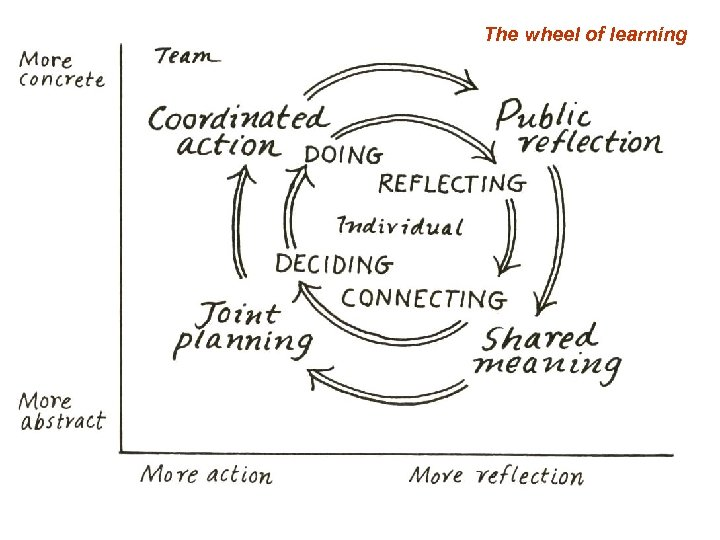 The wheel of learning