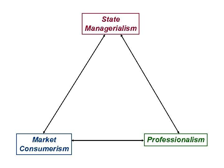 State Managerialism Market Consumerism Professionalism