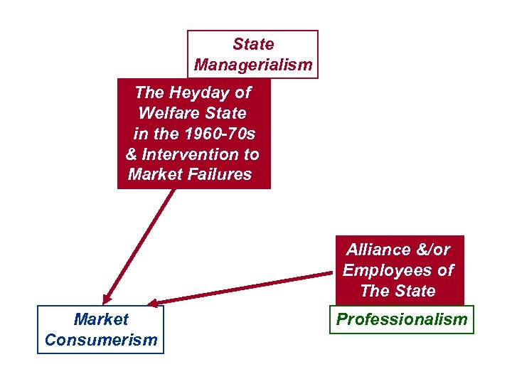 State Managerialism The Heyday of Welfare State in the 1960 -70 s & Intervention