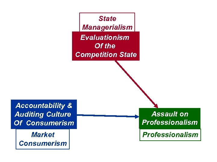 State Managerialism Evaluationism Of the Competition State Accountability & Auditing Culture Of Consumerism Market