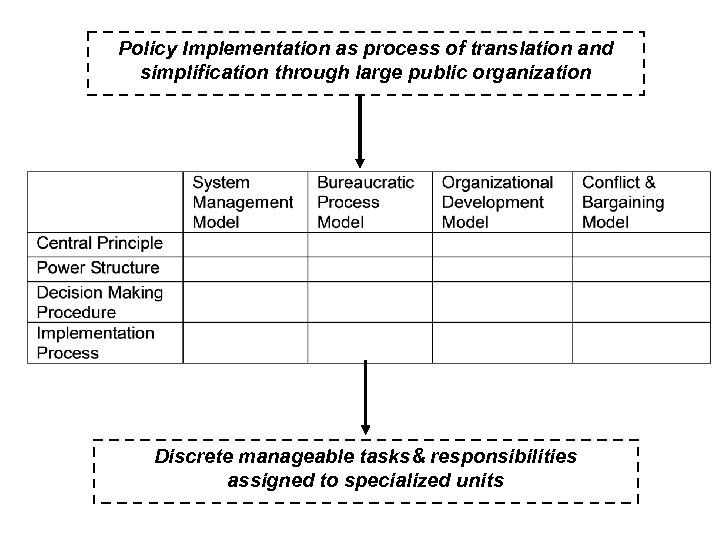 Policy Implementation as process of translation and simplification through large public organization Discrete manageable