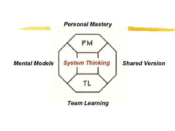 Personal Mastery Mental Models System Thinking Team Learning Shared Version