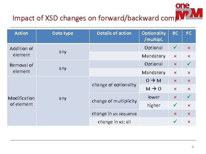 Impact of XSD changes on forward/backward comp. Action Data type Addition of element any