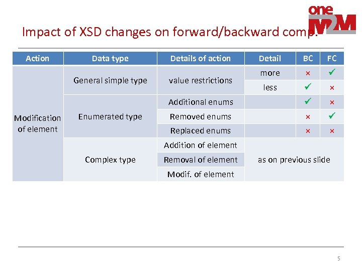 Impact of XSD changes on forward/backward comp. Action Data type Modification of element BC