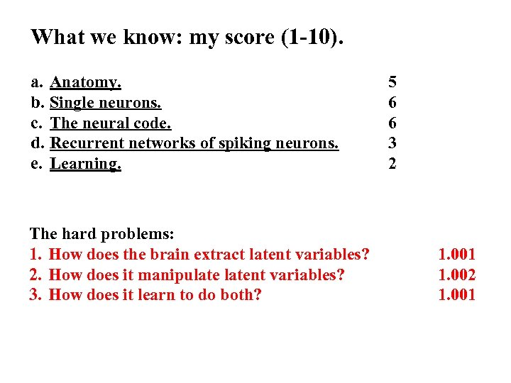What we know: my score (1 -10). a. Anatomy. b. Single neurons. c. The