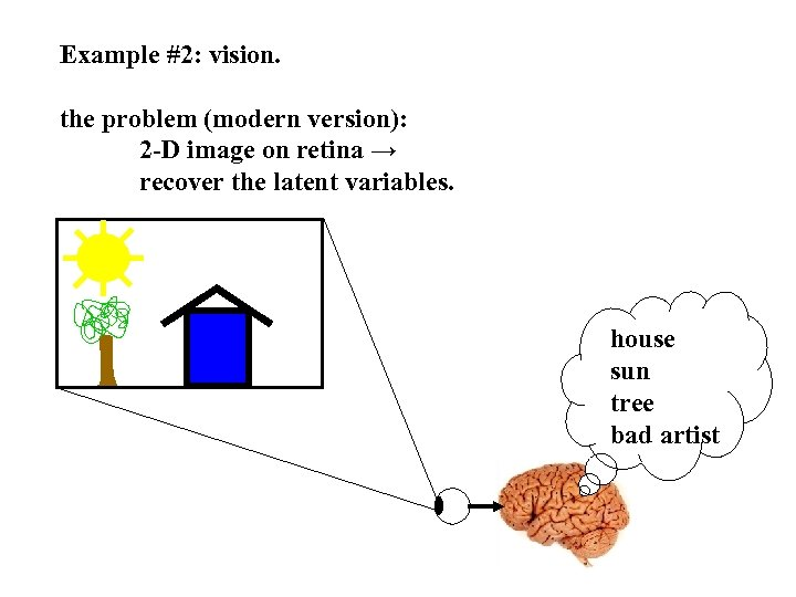 Example #2: vision. the problem (modern version): 2 -D image on retina → recover