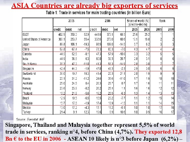 ASIA Countries are already big exporters of services Singapore, Thailand Malaysia together represent 5,