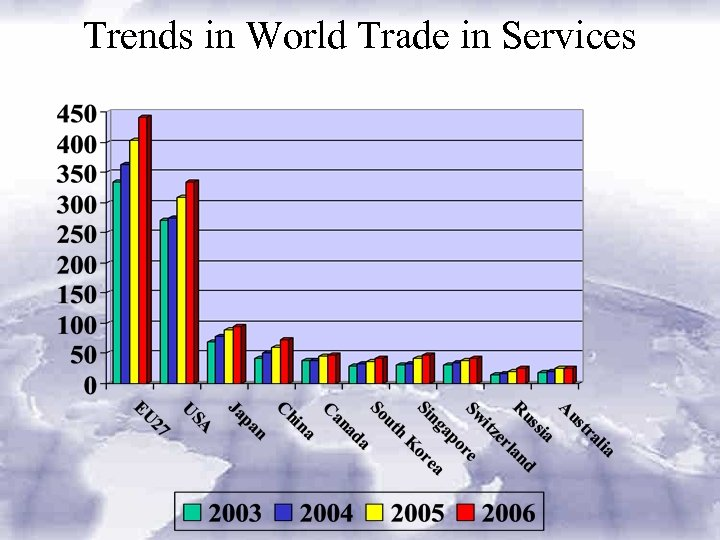 Trends in World Trade in Services