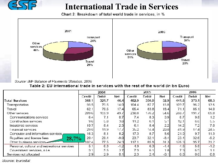 International Trade in Services 28, 7%