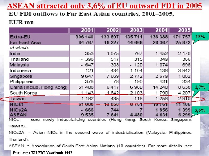 ASEAN attracted only 3, 6% of EU outward FDI in 2005 15% 1, 7%