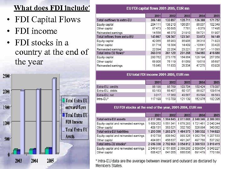 What does FDI include? • FDI Capital Flows • FDI income • FDI stocks