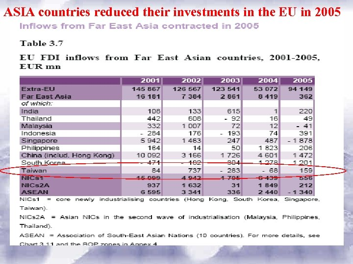 ASIA countries reduced their investments in the EU in 2005