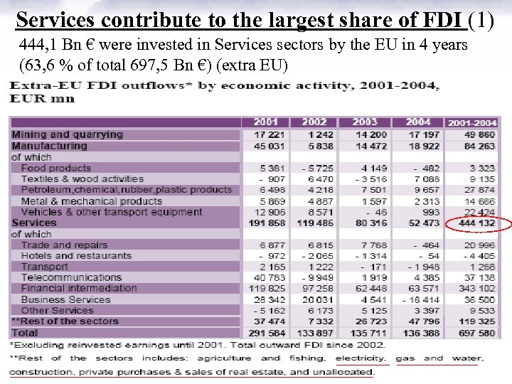 Services contribute to the largest share of FDI (1) 444, 1 Bn € were