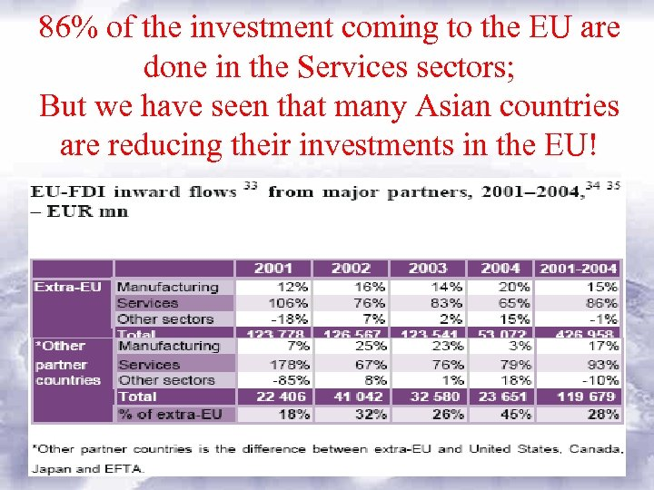 86% of the investment coming to the EU are done in the Services sectors;