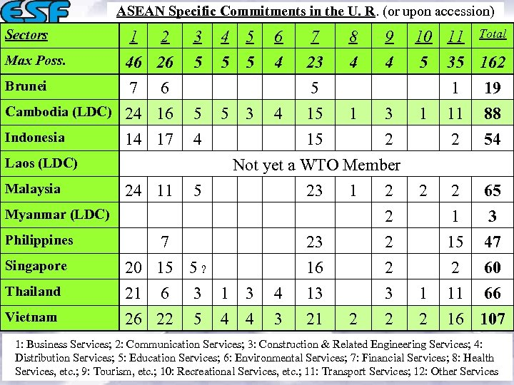 ASEAN Specific Commitments in the U. R. (or upon accession) Sectors 1 2 3