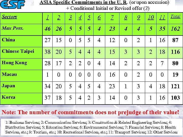 ASIA Specific Commitments in the U. R. (or upon accession) + Conditional Initial or