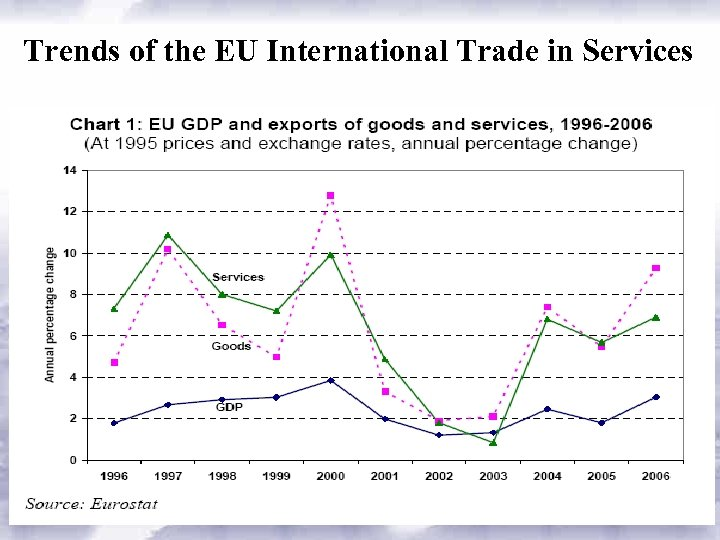 Trends of the EU International Trade in Services