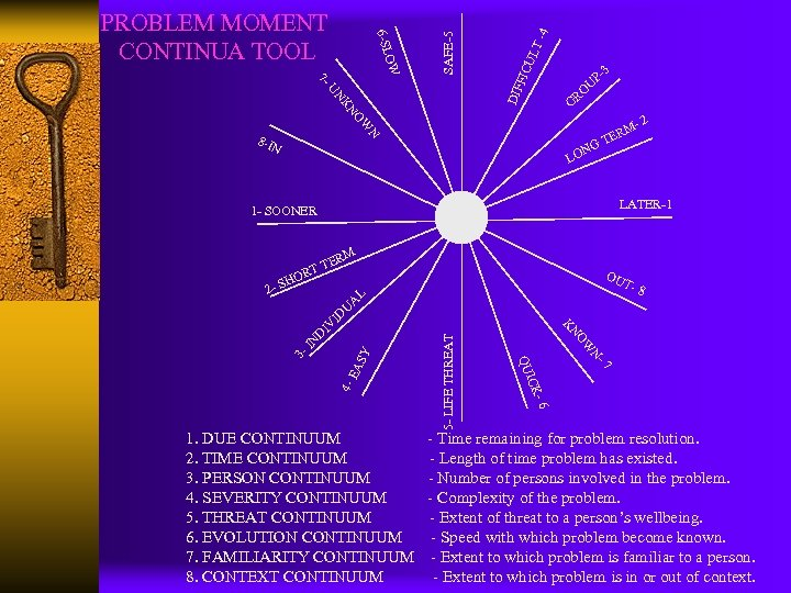 7 UN KN -4 UL T DIF FIC SAFE-5 OW 6 -SL PROBLEM MOMENT