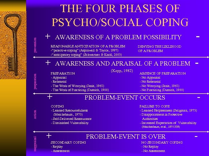 prevention THE FOUR PHASES OF PSYCHO/SOCIAL COPING + AWARENESS OF A PROBLEM POSSIBILITY REASONABLE
