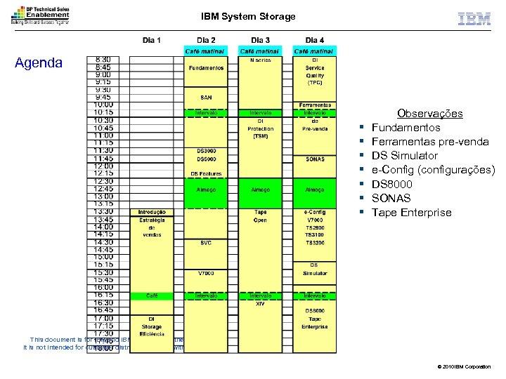 IBM System Storage Agenda § § § § Observações Fundamentos Ferramentas pre-venda DS Simulator