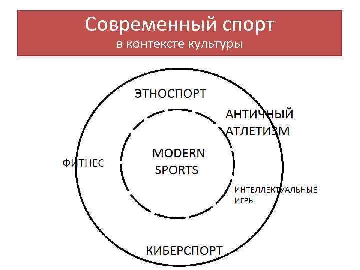 Современный спорт в контексте культуры